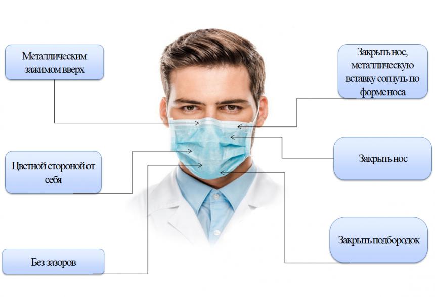 Медициналық бетпердені қалау тағу керек?